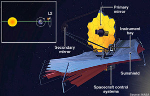 Diagram showing the design of the James Web deep space telescope.
